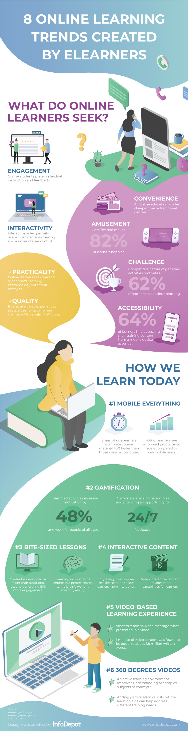 Online Learning Trends Created By eLearners